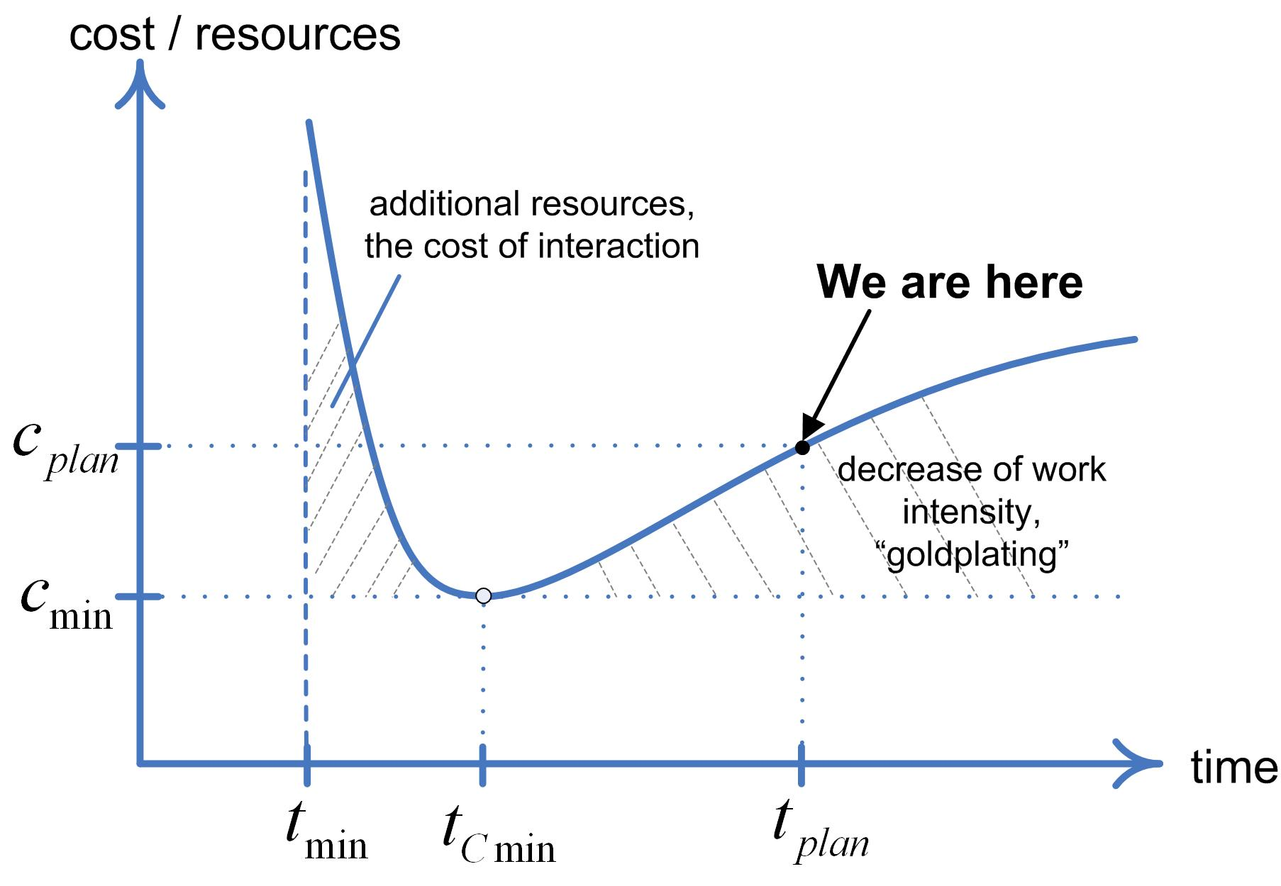 Relationship of cost and time